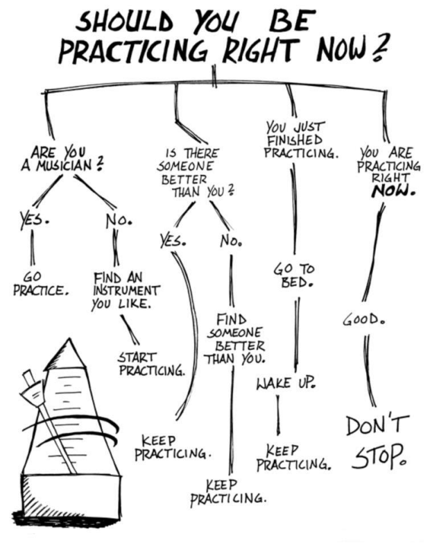 Should You Be Practicing Right Now Flow Chart