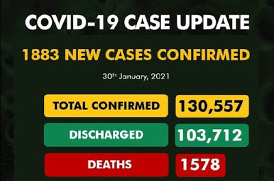 NCDC confirms 1,883 new Covid-19 cases, total now 130,557