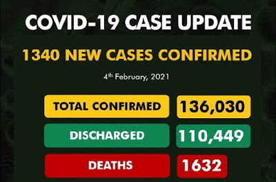 NCDC confirms 1,340 new Covid-19 cases, toll now 136,030