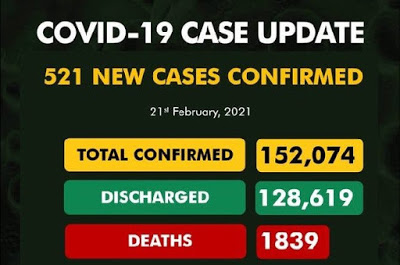 Nigeria records 521 new Covid-19 cases, total now 152,074