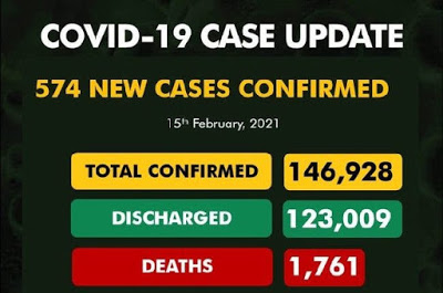Nigeria records 574 new Covid-19 cases, total now 146,928