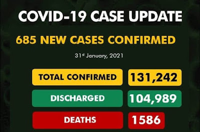 NIgeria records 685 new Covid-19 cases, total now 131,242