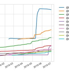figure 1 top gainers in q2 in 1k 10k followers tier [ 1283 x 836 Pixel ]