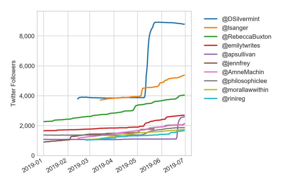 medium resolution of figure 1 top gainers in q2 in 1k 10k followers tier