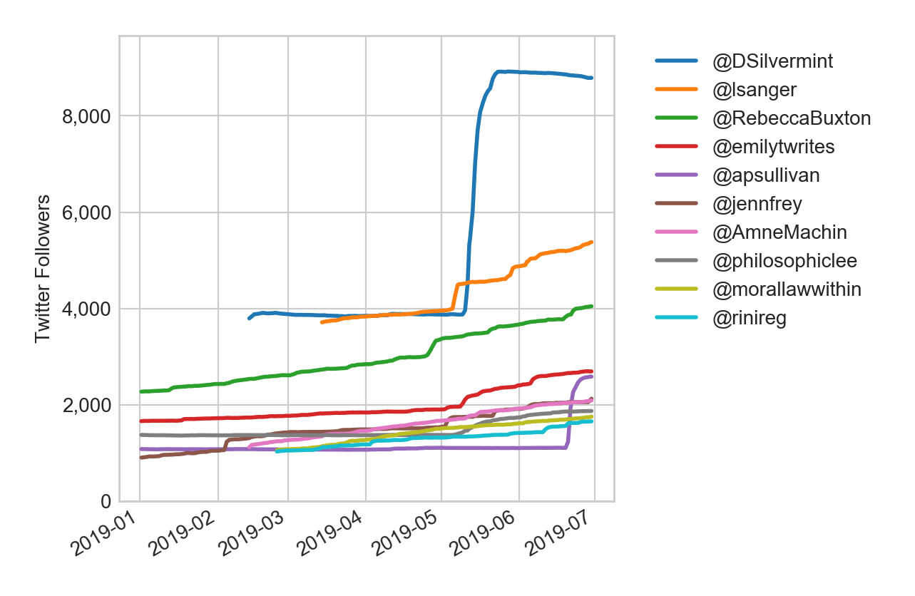 hight resolution of figure 1 top gainers in q2 in 1k 10k followers tier