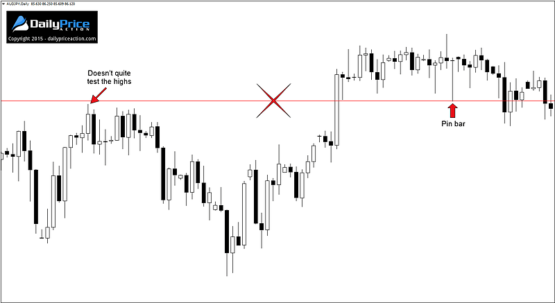 Are You Sabotaging Your Forex Support and Resistance Strategy?