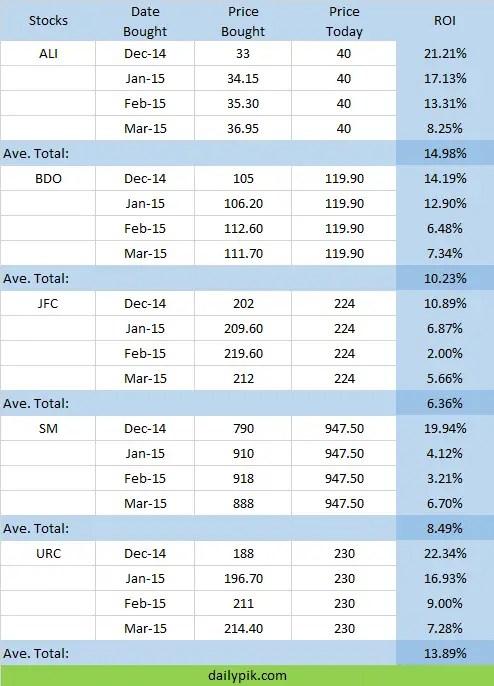Stock Market Report Earnings March 2015