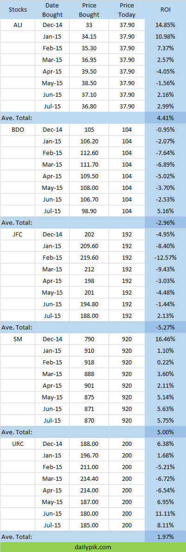 big 5 stocks philippines
