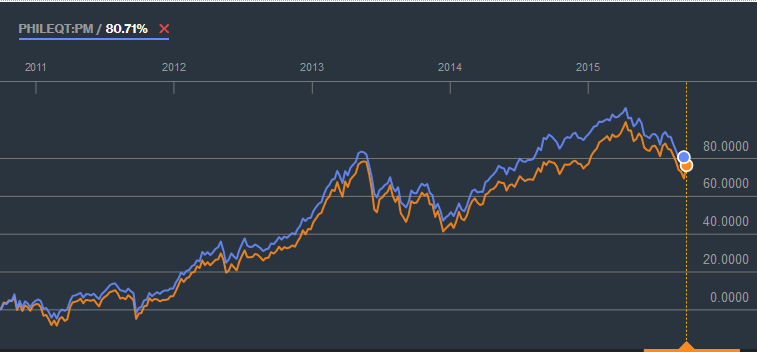 philequity vs psei