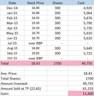 smph stocks earnings dailypik