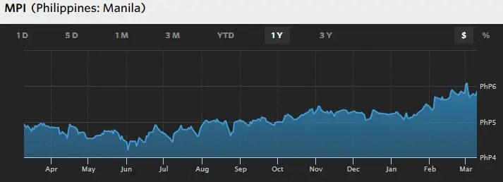 mpi stocks philippines