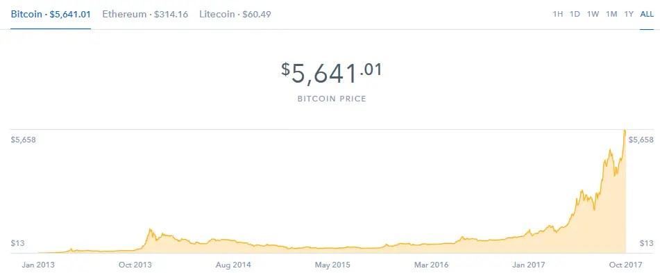 bitcoin price philippines