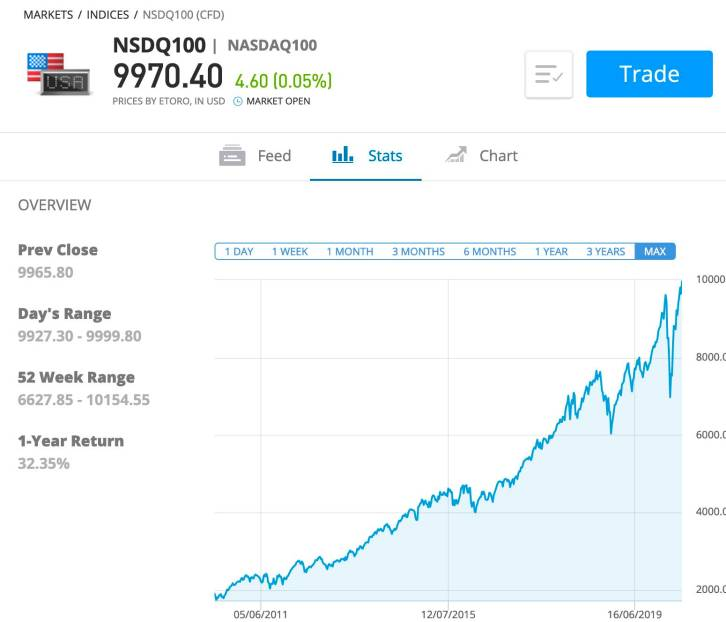 investing stock market index