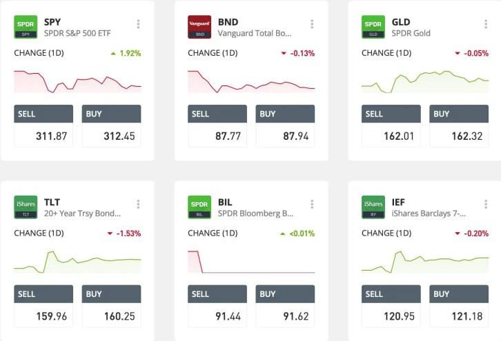 strategies beginners stock market