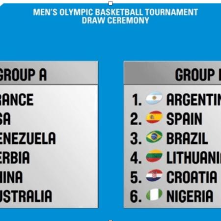 olympic basketball tournament, tournament pools, olympics, rio2016