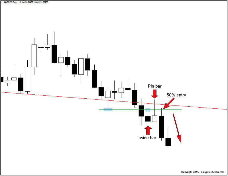 How to Trade the Inside Bar Pin Bar Combination