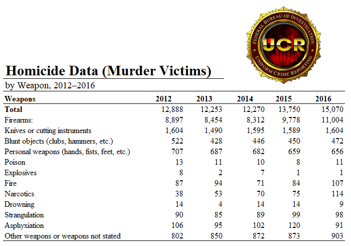 2016 Homicide Data from the FBI - A Christian Perspective on Gun Control