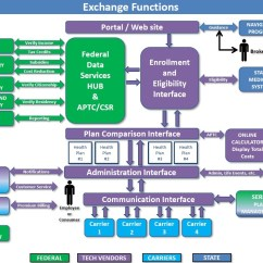 Exchange 2013 Mail Flow Diagram 2004 Club Car Wiring 48 Volt Obamacare Quotlet 39s Just Make Sure It Not A Third World