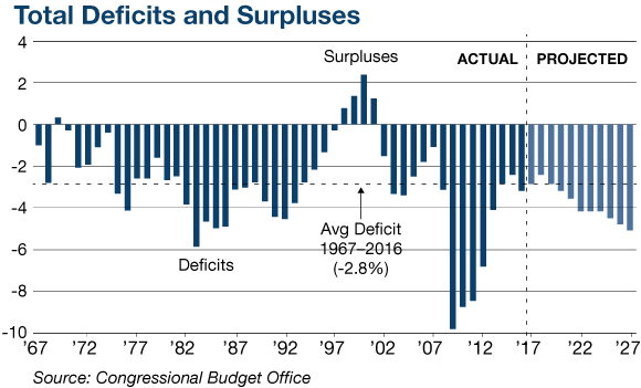 Total Deficits and Surplus