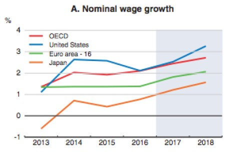 Nominal Wage Growth in Low Growth Trap