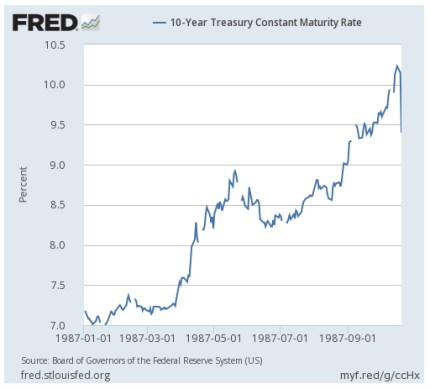 10 Year Treasury Contact Maturing Rate