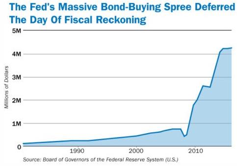 Fed Bond Buying