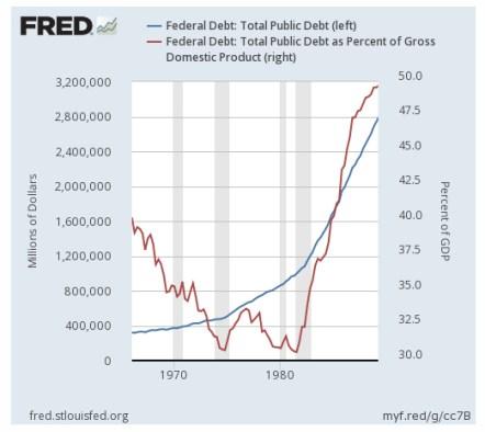 Federal Debt as GDP