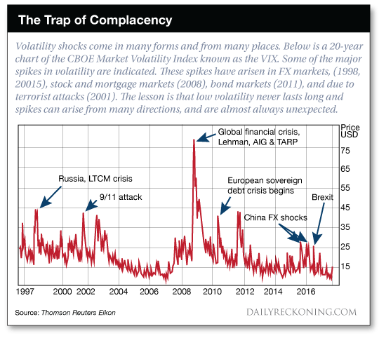 The Trap of Complacency