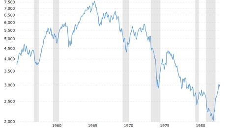 Dow Jones Historical Chart