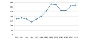 Evolution des crédits publics de R&D en Wallonie (en millions d'euros) (page 83 du rapport du CPS)