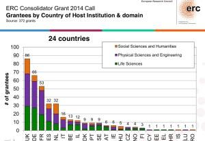 """Répartition géographique des bourses ERC """"Consolidator Grants"""" attribuées en mars 2015."""