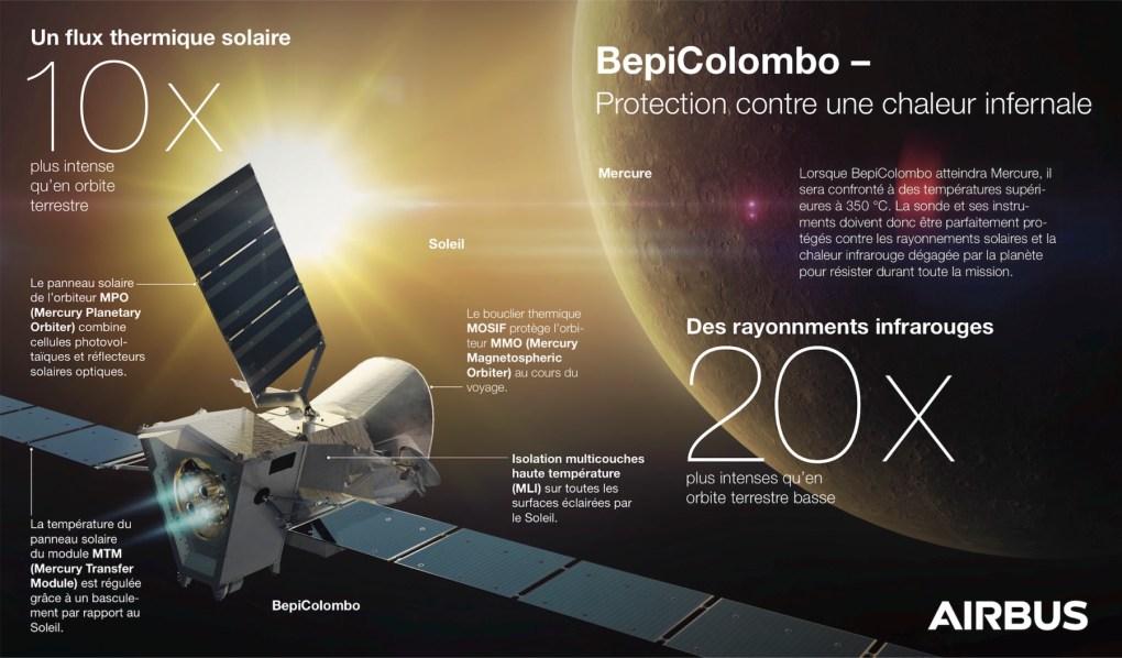 Protection thermique de BepiColombo © Airbus