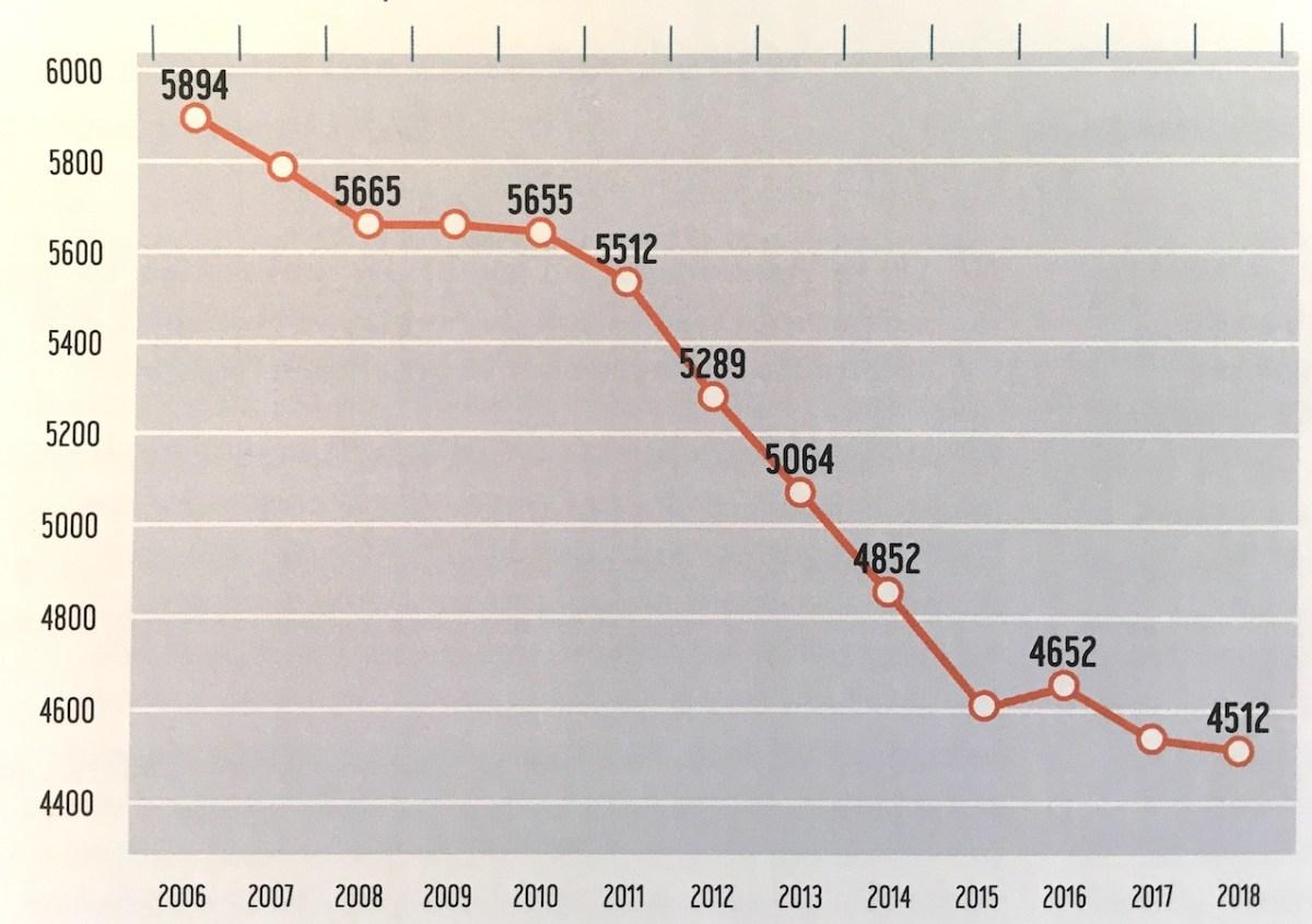 Evolution du montant réel de l'allocation par étudiant universitaire ces 12 dernières années. (source: CRef)