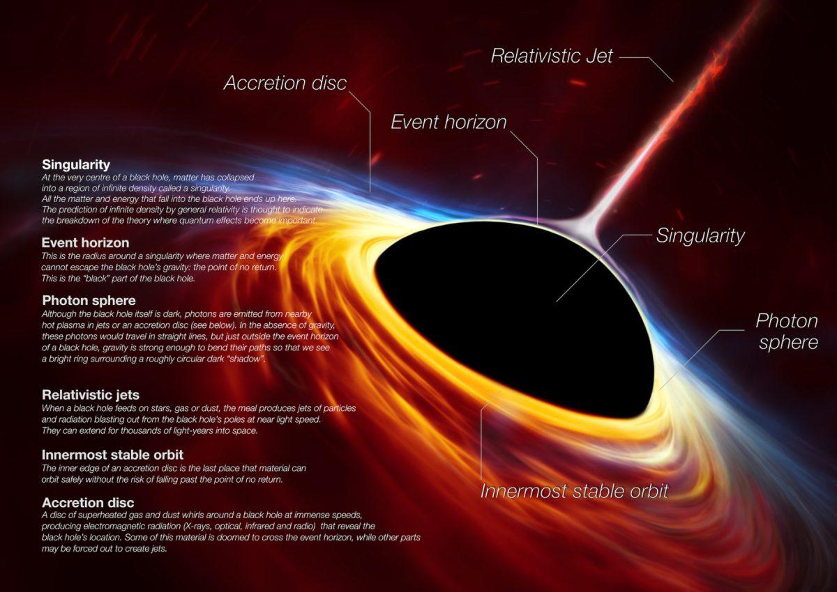 L'ombre d'un trou noir vue ici est la plus proche possible d'une image du trou noir lui-même, un objet complètement sombre duquel la lumière ne peut s'échapper. La limite du trou noir - l'horizon des événements qui a donné son nom à l'EHT - est environ 2,5 fois plus petite que l'ombre qu'il projette et mesure un peu moins de 40 milliards de km de diamètre. Bien que cela puisse paraître gros, cet anneau ne mesure qu'environ 40 micro-secondes d'arc, ce qui équivaut à mesurer la longueur d'une carte de crédit à la surface de la Lune. © ESO
