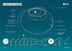 Résumé des principales étapes de la mission ROSETTA de l'Agence spatiale européenne.