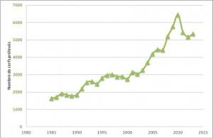 Evolution du nombre de cerfs prélevés en Wallonie. Plus de cerfs ont été chassés à partir des années 2000 vu la sous-estimation récurrente des populations par les méthodes d'estimations traditionnelles (Source: Département de la Nature et des Forêts)