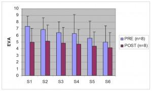Diminution de la douleur au fil des séances d'exercices en réalité virtuelle augmentée (ULB - 2012).