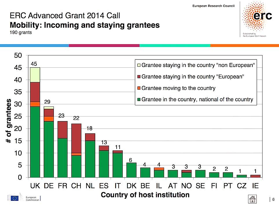 ERC, Advanced Grants, 2014, répartition par pays.