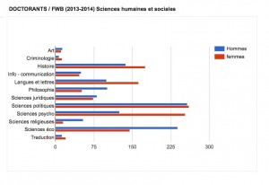 Doctorants en FWB, par genre. Domaine des Sciences humaines. Cliquer pour agrandir.