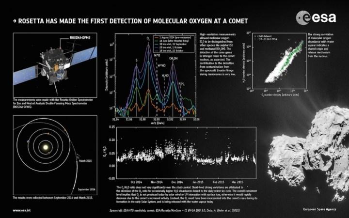 Première détection d'oxygène moléculaire dans l'atmosphère de la comète 67P/Tchourioumov-Guérassimenko. (Cliquer pour agrandir) © ESA