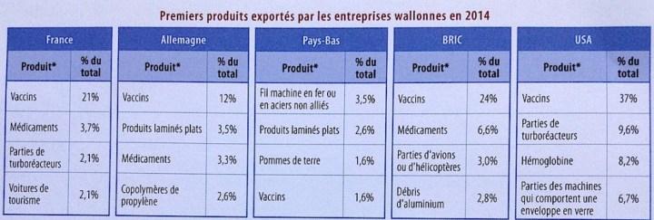 Répartition géographique des principales exportations wallonnes.