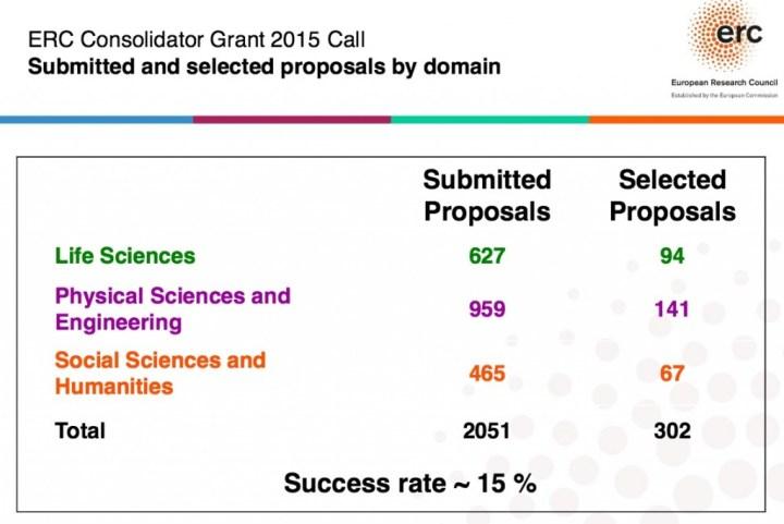 ERC Consolidator Grants par domaine