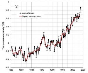 Température annuelle globale moyenne de l'air en surface de 1880 à 2015. (b) idem pour 1980 à 2015 montrant le plateau de 2002 à 2013 et le réchauffement important de 2015 (données extraites de http://data.giss.nasa.gov/gistemp/)