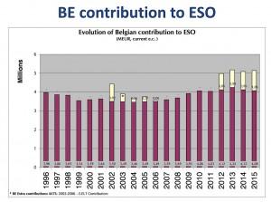 Contribution belge à l'ESO. (Cliquer pour agrandir)