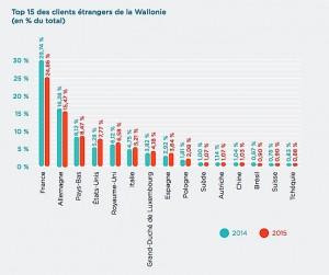 Principaux marchés des exportations wallonnes en 2015. (Cliquer pour agrandir)