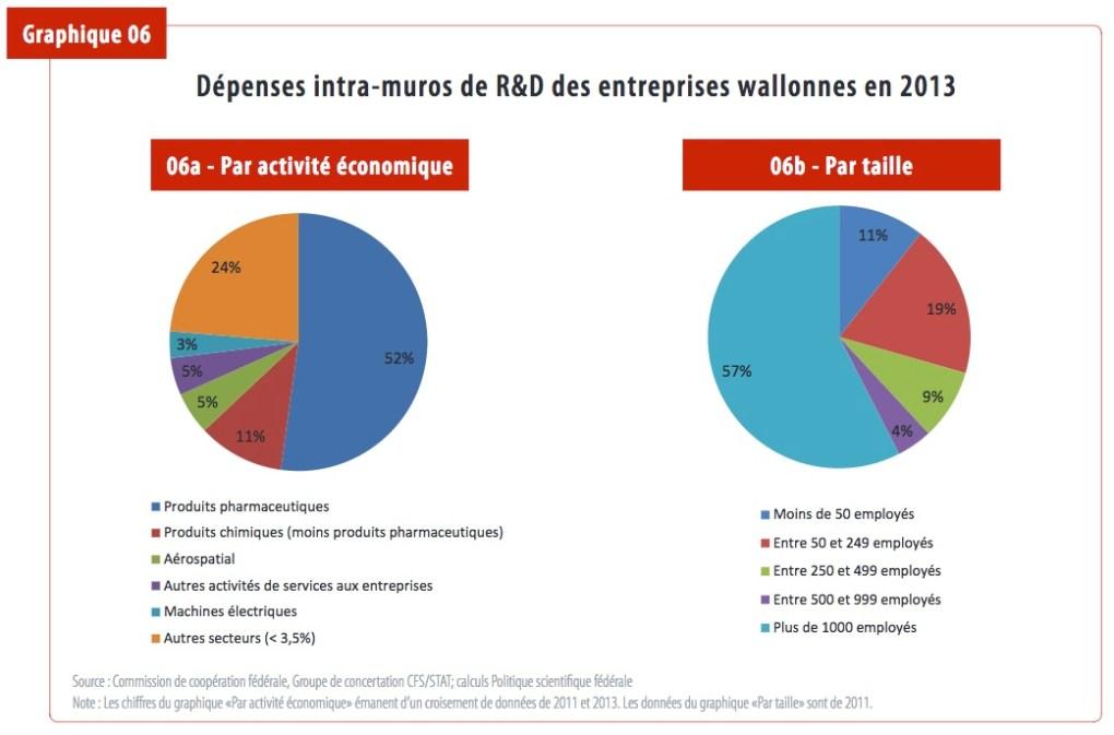 R&D en Wallonie, répartition par secteurs et types d'entreprises. (UWE)