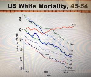 Evolution de la mortalité chez les hommes de 45 à 54 ans. (Cliquer pour agrandir)