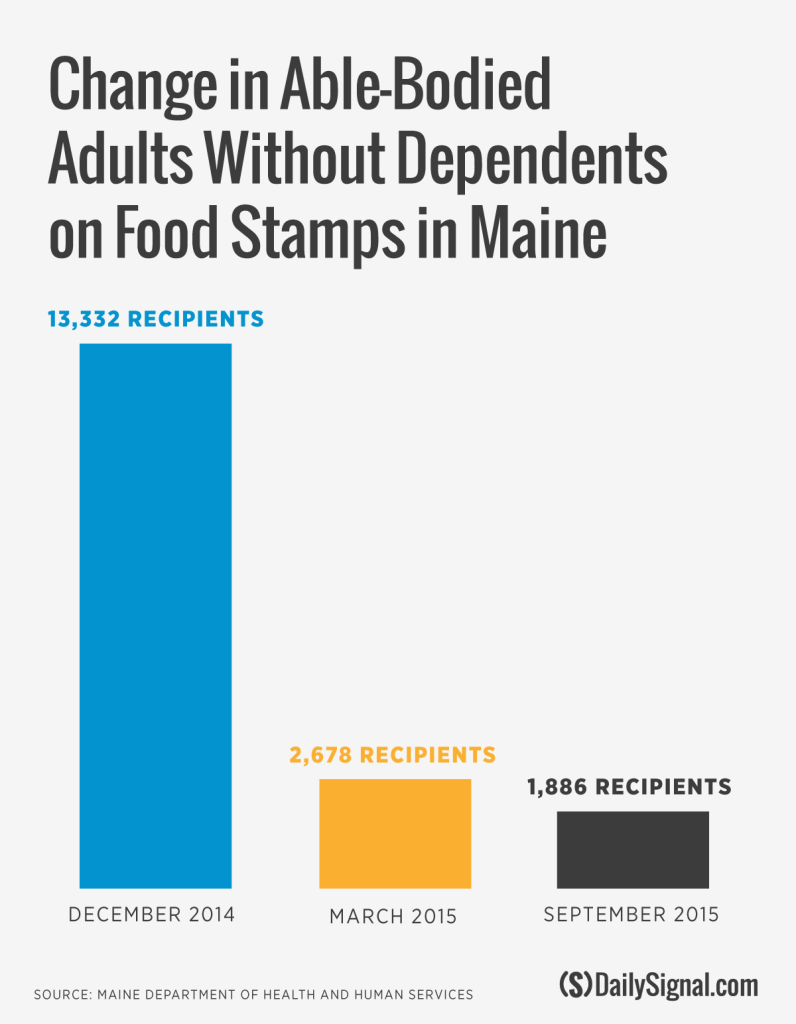 Human Services Food Stamps