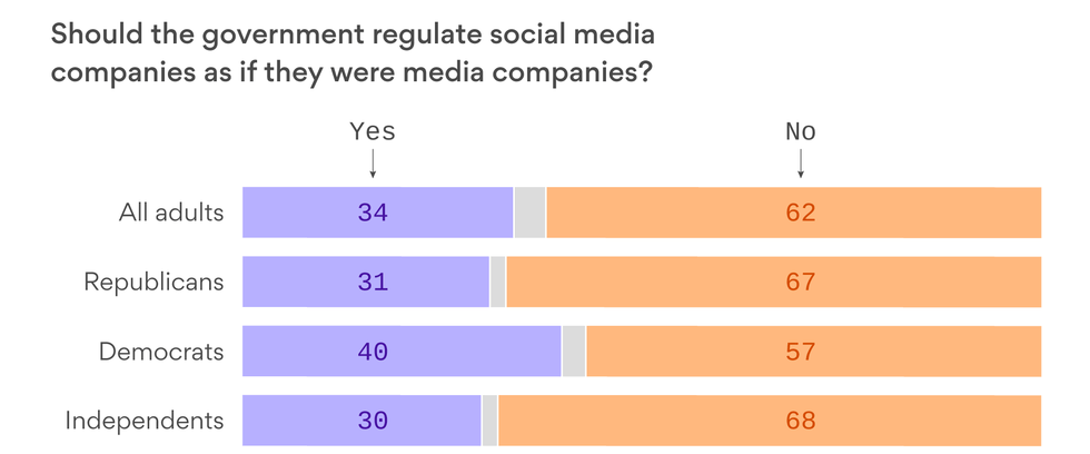 Growing Number of Americans Oppose Government Regulation of Social Media