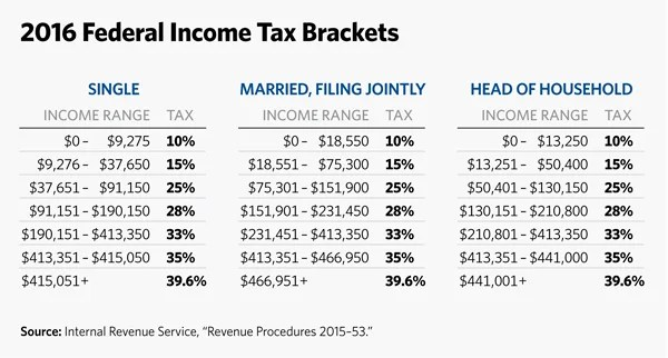 Income tax in the united states tax brackets 2016 sawamia denis